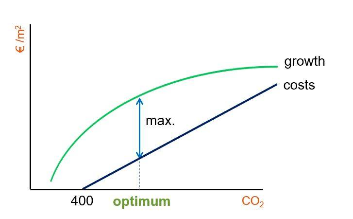 the-ideal-level-of-co2-in-your-greenhouse-all-the-time
